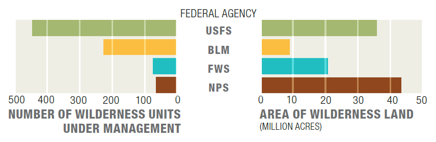 wilderness areas by federal agency